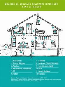 Assainir L Air De La Maison : pollution de l air int rieur les cahiers du dd outil ~ Zukunftsfamilie.com Idées de Décoration