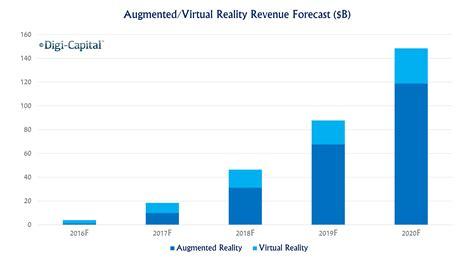 Augmentedvirtual Reality To Hit $150 Billion Disrupting Mobile By 2020  Digi Capital