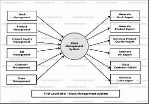 Stock Management System Dataflow Diagram  Dfd  Freeprojectz