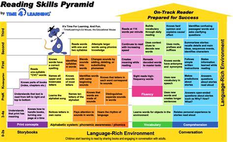 reading skills pyramid timelearning