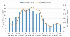 Wells Fargo Sees Q4 Growth Despite Shrinking Interest