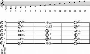 how to find notes on a guitar dummies With this is a guitar fingerboard diagram the open strings are shown on the