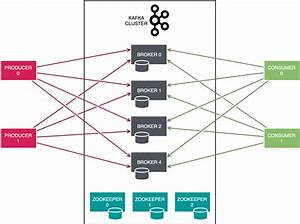 Architecture Overview Of Apache Kafka  Its Benefits And