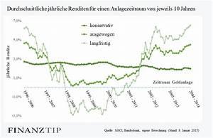 Jährliche Rendite Berechnen : die grafik zeigt die j hrliche rendite f r drei ~ Themetempest.com Abrechnung