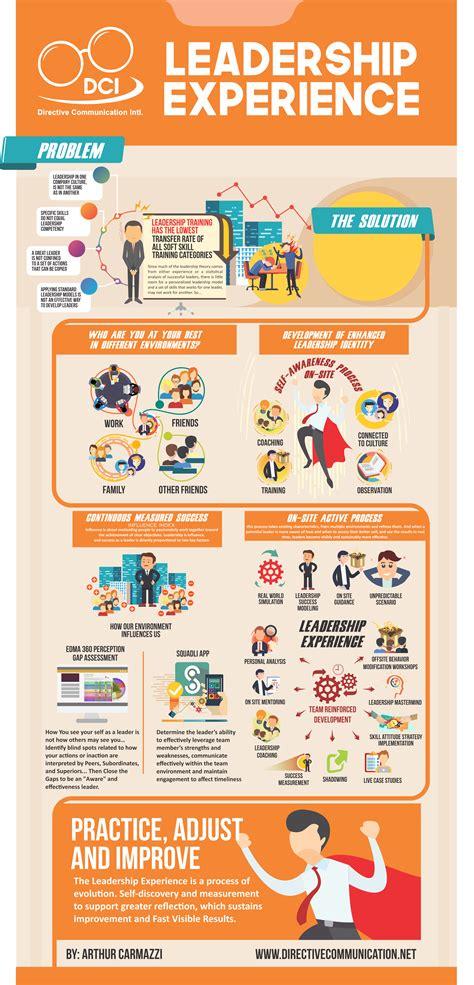 leadership skill leadership training leadership competency
