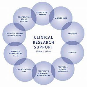 Clinical research placement feedback crb tech reviews for Cra clinical research