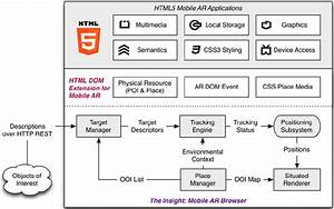 System Architecture Of The Insight Web Browser
