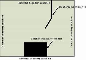 Inner boundary condition setting for solving the Poisson ...