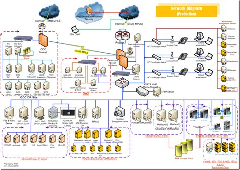 9 Best Images of Network Infrastructure Diagram Examples ...