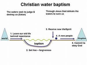 13  Symbol Of New Life  Water Baptism