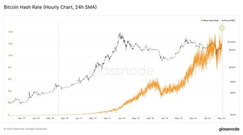 Specifically, we run in 2011,2012, 2013 and crash in 2014. Bitcoin Halving: Bitcoin Could Be About To Make Another Major Move
