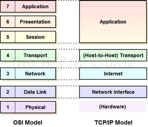 D1C2 OSI <b>Model</b> &...