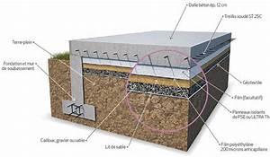 Isolation Dalle Beton Sur Terre Plein : le dallage sur terre plein ~ Premium-room.com Idées de Décoration