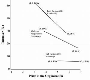 Interaction Effect Of Responsible Leadership And Pride In