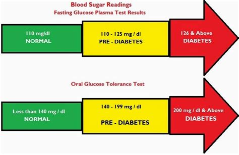 whats normal blood pressure blood glucose body temperature cuencahighlife