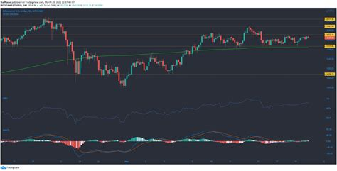 Ethereum, Enjin Coin Price Movement Analysis for 20th ...