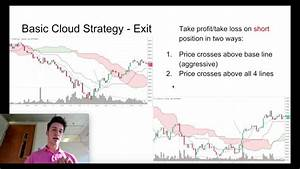 How To Find Support And Resistance On A Chart Ichimoku Cloud Indicator Beginner Youtube