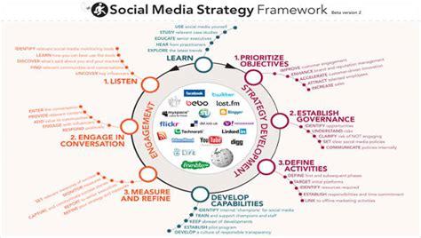 social media strategy    word