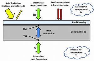 Heat Transfer Mechanisms In Building Roofs