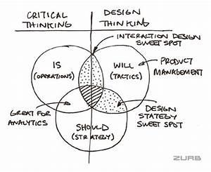 Diagram Systems Thinking Diagram Full Version Hd Quality Thinking Diagram Easyboatwiringl Ripettapalace It
