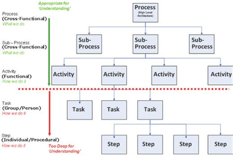 cost effective process modeling techniques