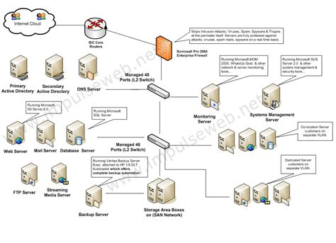 Sap Typical Hardware Diagram by What Is Web Architecture Daniloaz