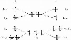 Orbital Splitting Of The D