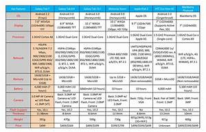Sprint Comparison Chart The Tablet War Has Only Begun Comparison Androidtapp
