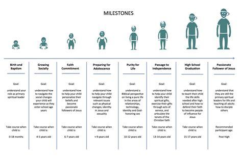 Child Developmental Milestones Chart  Driverlayer Search