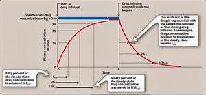 Pharmacological Blog: Kinetics of Continuous Administration
