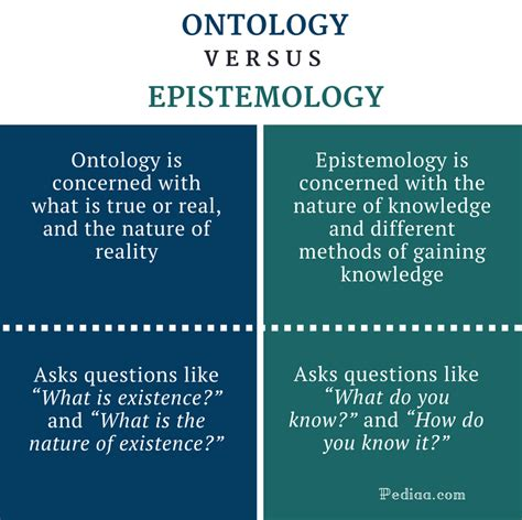 difference  ontology  epistemology  images