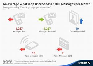 Kontodaten Per Whatsapp : chart an average whatsapp user sends 1 000 messages per month statista ~ Orissabook.com Haus und Dekorationen