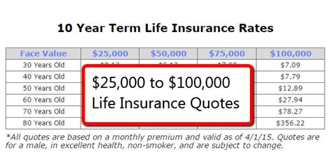 Term Insurance Quotes by Term Insurance Quotes For 25 000 To 100 000 Tips