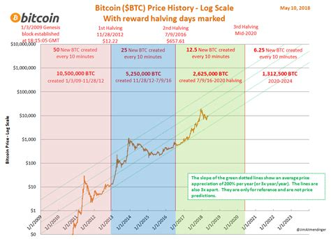 bitcoin litecoin halving     time high