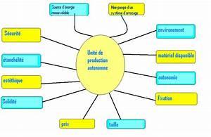 Technoeo3  Le Cahier Des Charges