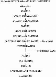 Fruit And Vegetable Processing - Appendix I