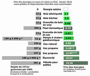 Comparatif Tarifs électricité : comparateur du prix officiel des nergies renouvelables de chauffage lectricit granul bois ~ Medecine-chirurgie-esthetiques.com Avis de Voitures