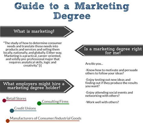 marketing degree degree programs in marketing advertising
