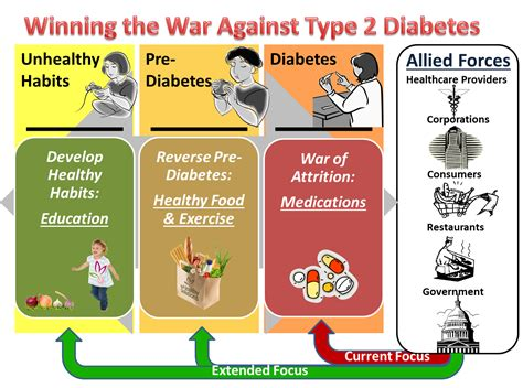 type  diabetes type ii diabetes