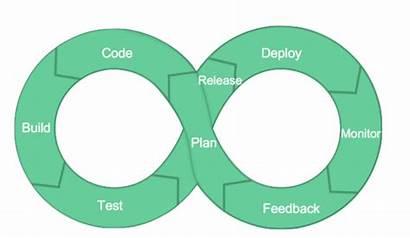 Devops Feedback Loop Loops Why Does Dev