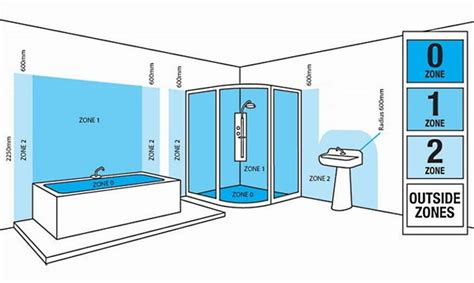 Bathroom Lighting Requirements by Locations Containing A Bath Or Shower 2k Electrical Services