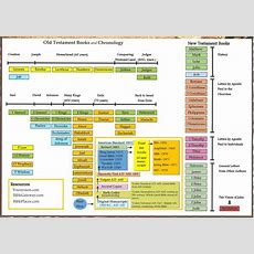 Old Testament Timeline Chart   God's Powerful Word  Pinterest  The Old, Charts And Peace