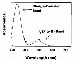 The Absorption Spectrum Of An Iodine  Mesitylene Solution  The Reference