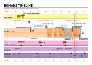 Romans timeline | VISUAL UNIT