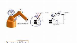 Trigonometry  Forward Kinematics Example