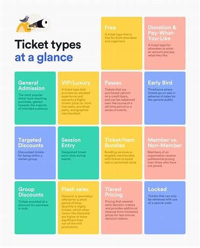 Event Ticket Types Multiple Strategies Success