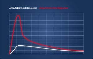 Anlaufstrom Berechnen : anlaufstrom ratgeber zum thema anlaufstrom stromerzeuger ~ Themetempest.com Abrechnung