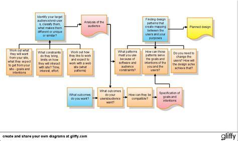 create  diagram   gliffy