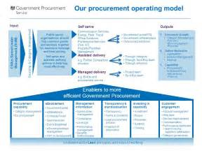 Government Procurement Service at a glance - ppt download