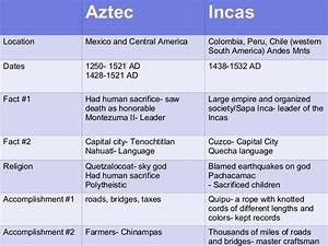 Aztec Vs Inca